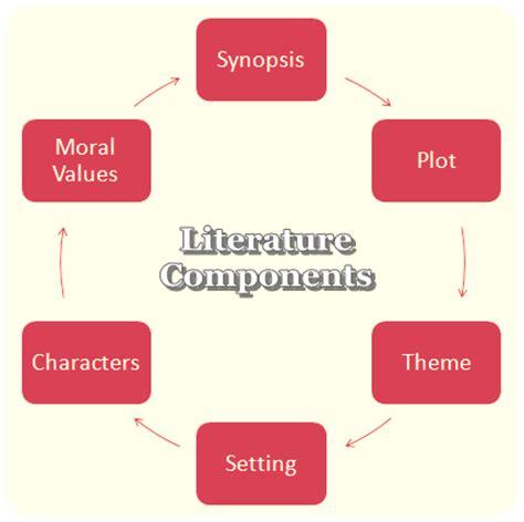 Modern studies dissertation conclusion